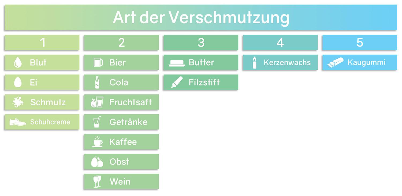 Liste mit Pflegetipps und Arten von Verschmutzungen und Flecken bei Microfaser Sitzsack-Stoffen